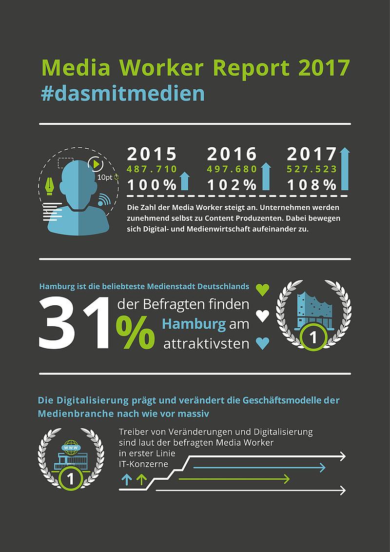 Berlin ist die größte, Hamburg die beliebteste Medienstadt ...